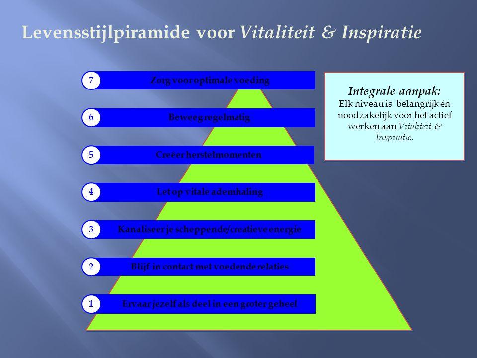 Levensstijlpiramide voor Vitaliteit & Inspiratie Ervaar jezelf als deel in een groter geheel1 Blijf in contact met voedende relaties 2 Kanaliseer je s