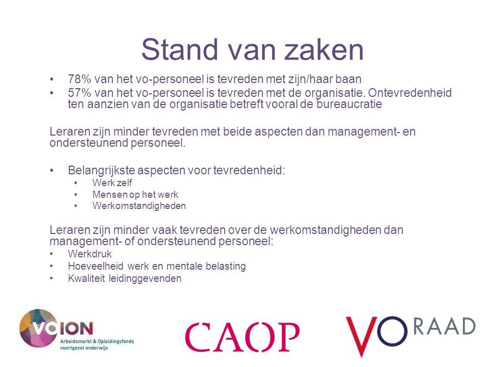 Stand van zaken 78% van het vo-personeel is tevreden met zijn/haar baan 57% van het vo-personeel is tevreden met de organisatie. Ontevredenheid ten aa