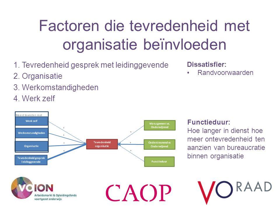 Factoren die tevredenheid met organisatie beïnvloeden 1. Tevredenheid gesprek met leidinggevende 2. Organisatie 3. Werkomstandigheden 4. Werk zelf Fun
