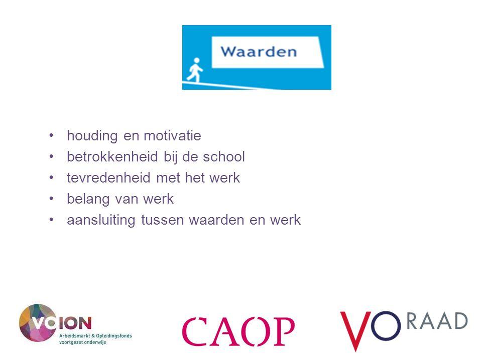 kop houding en motivatie betrokkenheid bij de school tevredenheid met het werk belang van werk aansluiting tussen waarden en werk