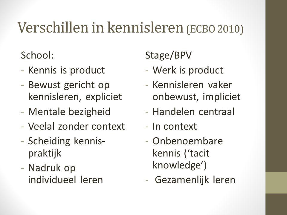 Verschillen in kennisleren (ECBO 2010) School: -Kennis is product -Bewust gericht op kennisleren, expliciet -Mentale bezigheid -Veelal zonder context -Scheiding kennis- praktijk -Nadruk op individueel leren Stage/BPV -Werk is product -Kennisleren vaker onbewust, impliciet -Handelen centraal -In context -Onbenoembare kennis ('tacit knowledge') - Gezamenlijk leren