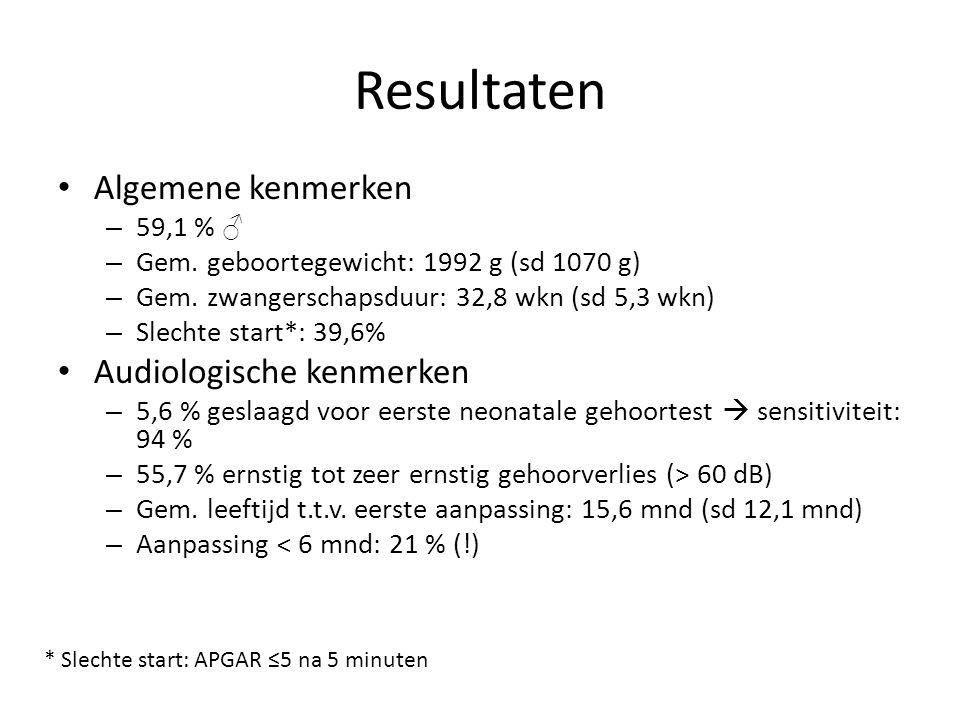 Resultaten Algemene kenmerken – 59,1 % ♂ – Gem. geboortegewicht: 1992 g (sd 1070 g) – Gem. zwangerschapsduur: 32,8 wkn (sd 5,3 wkn) – Slechte start*:
