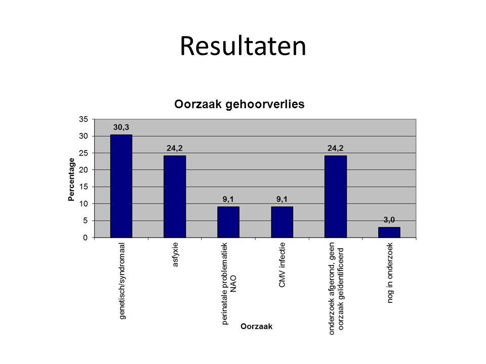 Resultaten Oorzaak gehoorverlies