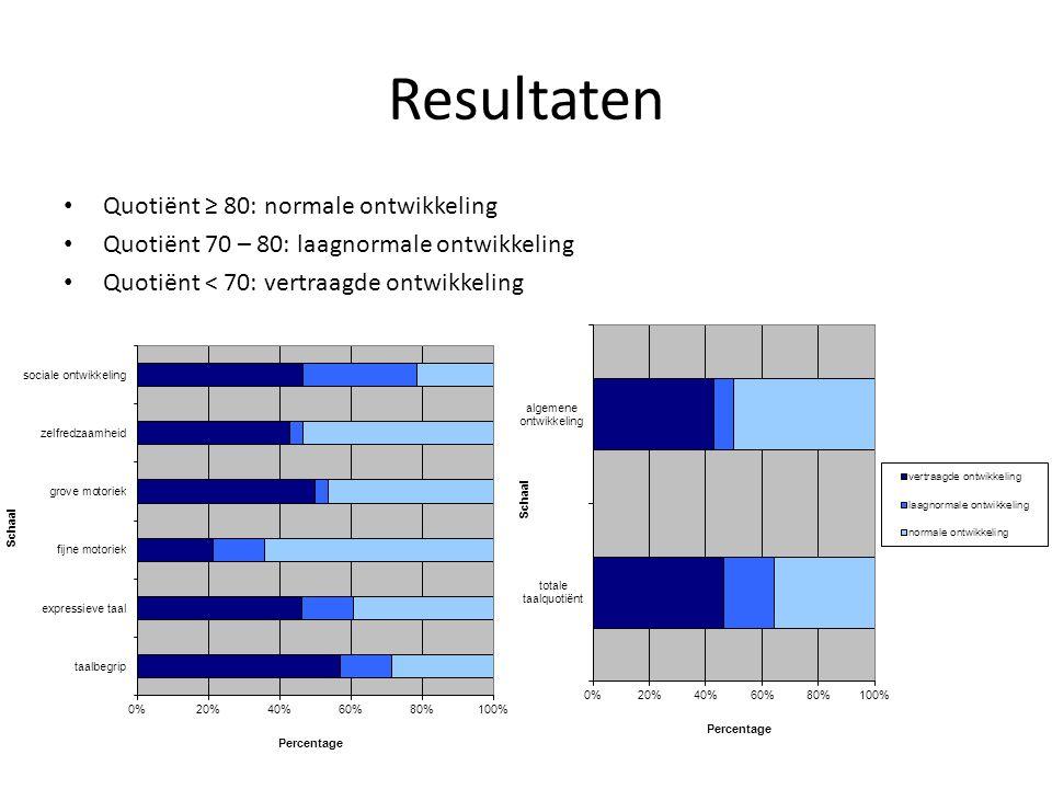 Resultaten Quotiënt ≥ 80: normale ontwikkeling Quotiënt 70 – 80: laagnormale ontwikkeling Quotiënt < 70: vertraagde ontwikkeling