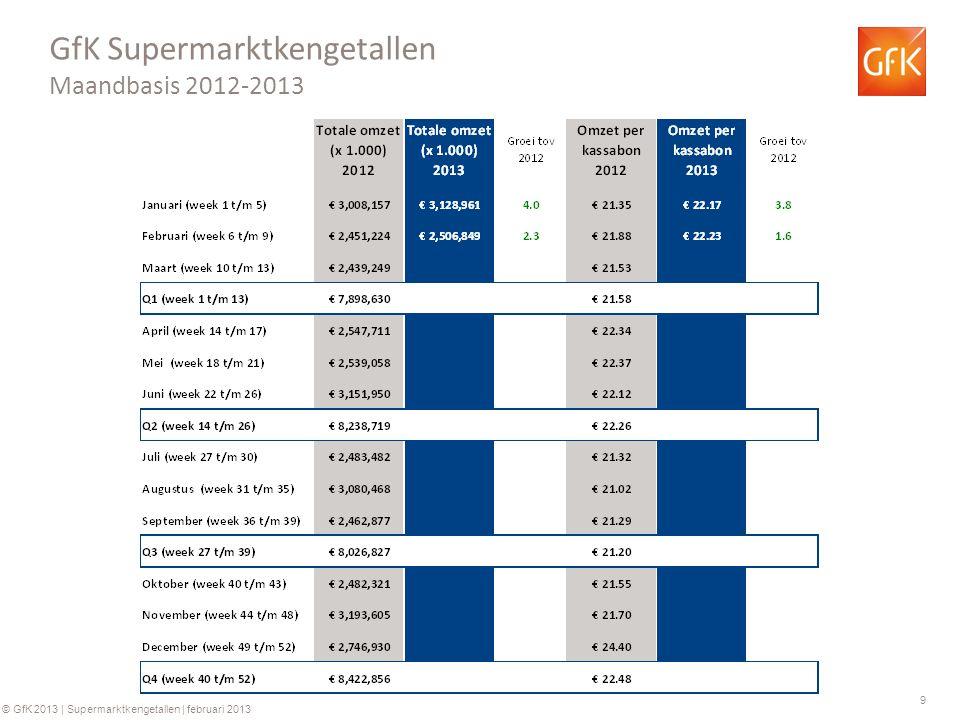 9 © GfK 2013 | Supermarktkengetallen | februari 2013 GfK Supermarktkengetallen Maandbasis 2012-2013