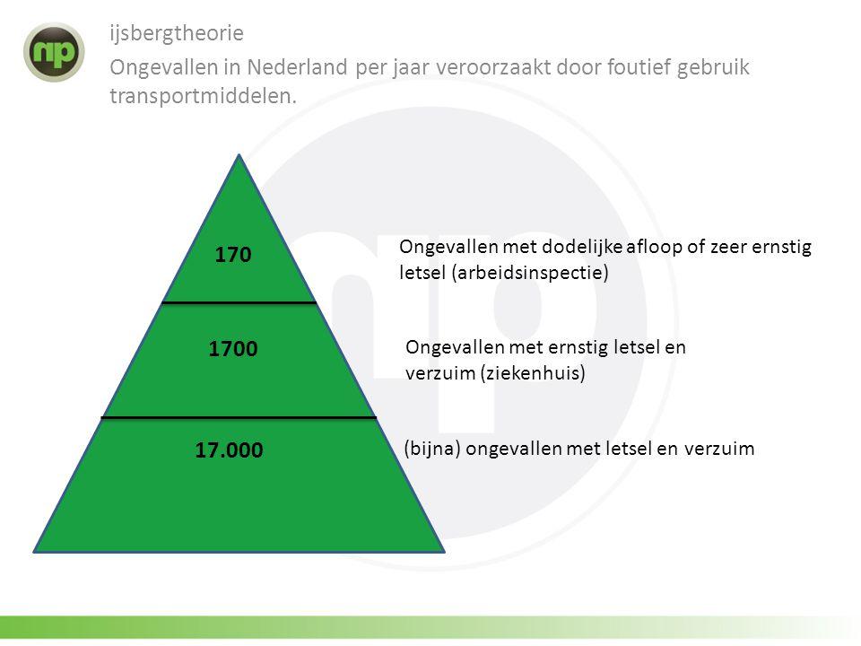 ijsbergtheorie Ongevallen in Nederland per jaar veroorzaakt door foutief gebruik transportmiddelen. 1700 17.000 170 Ongevallen met dodelijke afloop of