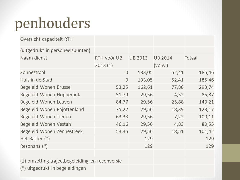 penhouders Overzicht capaciteit RTH (uitgedrukt in personeelspunten) Naam dienst RTH vóór UB 2013 (1) UB 2013 UB 2014 (volw.) Totaal Zonnestraal0133,0