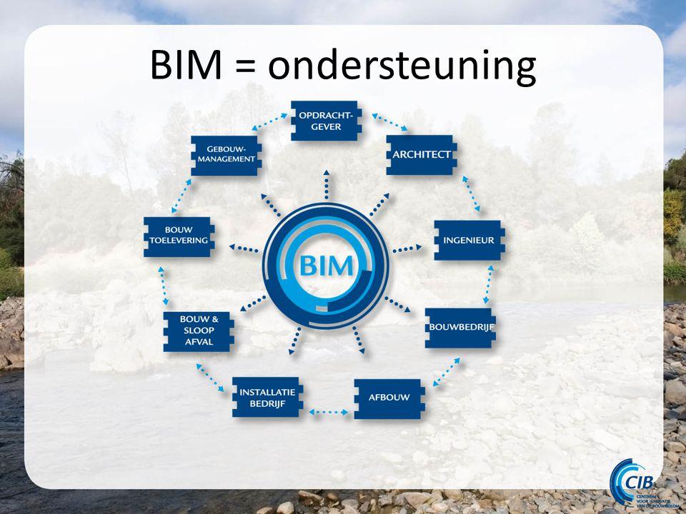 BIM = ondersteuning