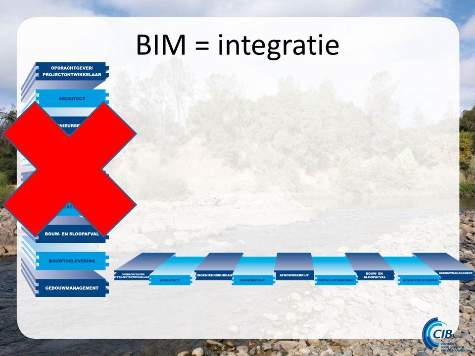 BIM = integratie