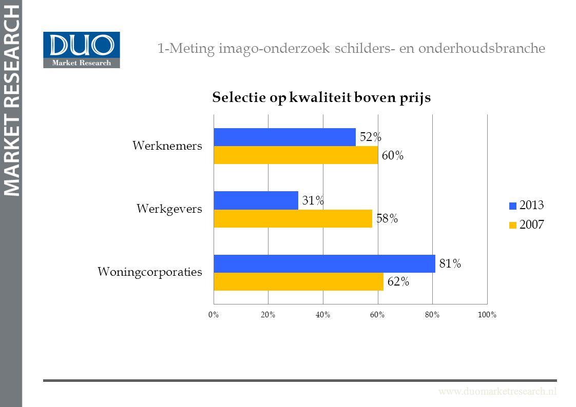 www.duomarketresearch.nl 1-Meting imago-onderzoek schilders- en onderhoudsbranche