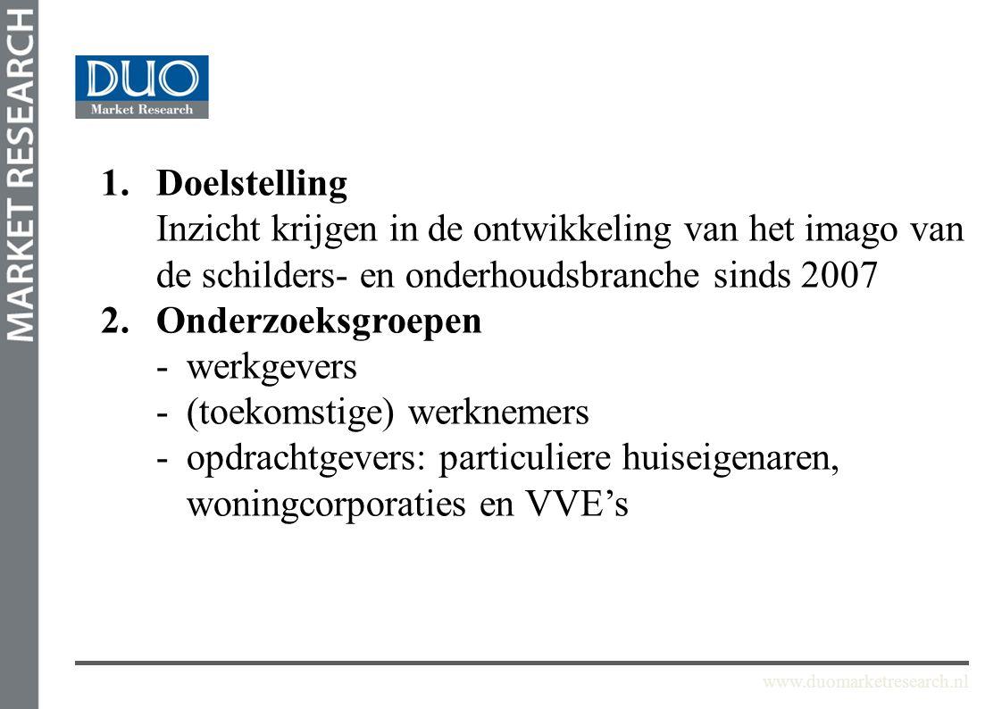 www.duomarketresearch.nl 1.Doelstelling Inzicht krijgen in de ontwikkeling van het imago van de schilders- en onderhoudsbranche sinds 2007 2.Onderzoek