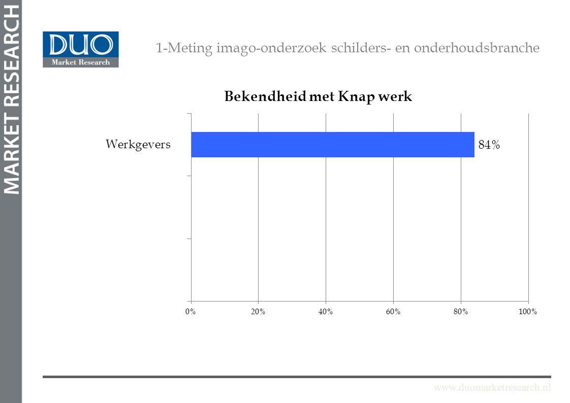 www.duomarketresearch.nl 1-Meting imago-onderzoek schilders- en onderhoudsbranche Werkgevers