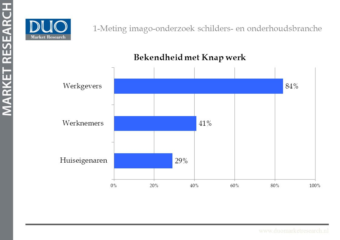 www.duomarketresearch.nl 1-Meting imago-onderzoek schilders- en onderhoudsbranche Economische aspecten