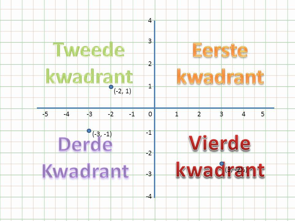 Teken een assenstelsel De horizontale as moet van -8 t/m 8 zijn De verticale as van 7 t/m -4 zijn Zorg dat er tussen de stapjes 1 cm (!!) zit.