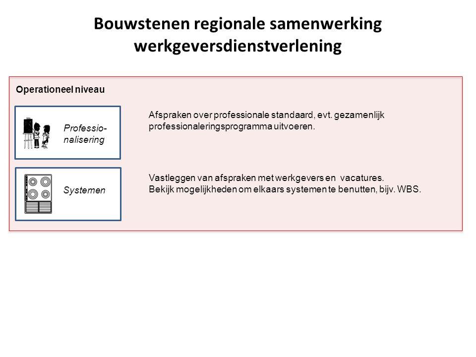 Operationeel niveau Bouwstenen regionale samenwerking werkgeversdienstverlening Professio- nalisering Systemen Afspraken over professionale standaard, evt.