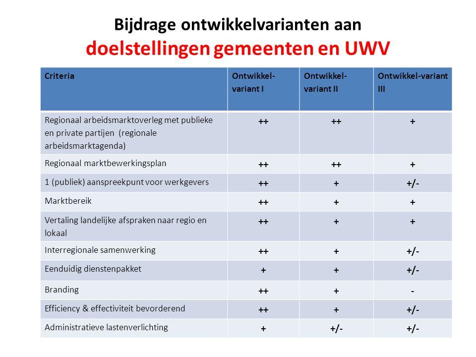 Criteria Ontwikkel- variant I Ontwikkel- variant II Ontwikkel-variant III Regionaal arbeidsmarktoverleg met publieke en private partijen (regionale arbeidsmarktagenda) ++ + Regionaal marktbewerkingsplan ++ + 1 (publiek) aanspreekpunt voor werkgevers ++++/- Marktbereik ++++ Vertaling landelijke afspraken naar regio en lokaal ++++ Interregionale samenwerking ++++/- Eenduidig dienstenpakket +++/- Branding +++- Efficiency & effectiviteit bevorderend ++++/- Administratieve lastenverlichting ++/- Bijdrage ontwikkelvarianten aan doelstellingen gemeenten en UWV