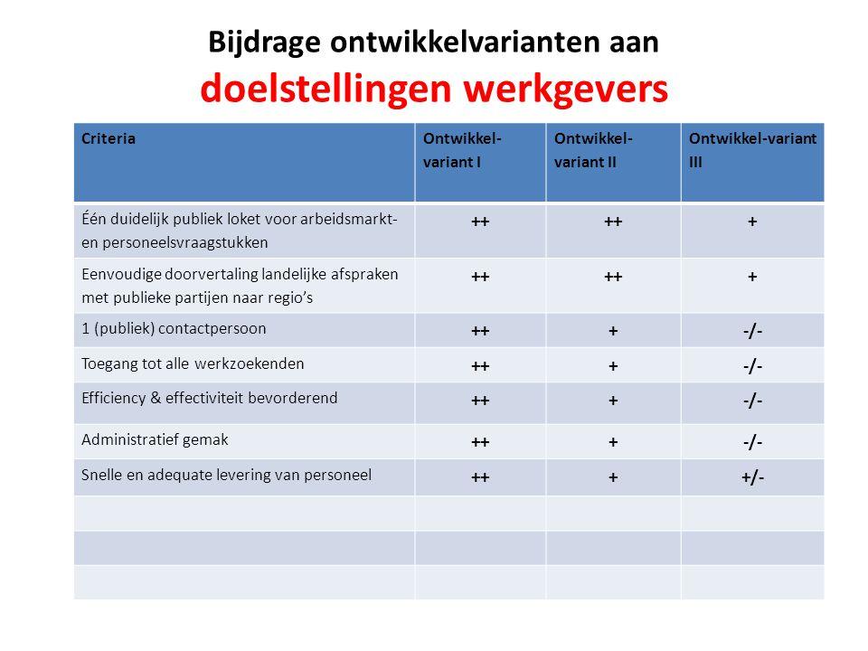 Criteria Ontwikkel- variant I Ontwikkel- variant II Ontwikkel-variant III Één duidelijk publiek loket voor arbeidsmarkt- en personeelsvraagstukken ++ + Eenvoudige doorvertaling landelijke afspraken met publieke partijen naar regio's ++ + 1 (publiek) contactpersoon +++-/- Toegang tot alle werkzoekenden +++-/- Efficiency & effectiviteit bevorderend +++-/- Administratief gemak +++-/- Snelle en adequate levering van personeel ++++/- Bijdrage ontwikkelvarianten aan doelstellingen werkgevers