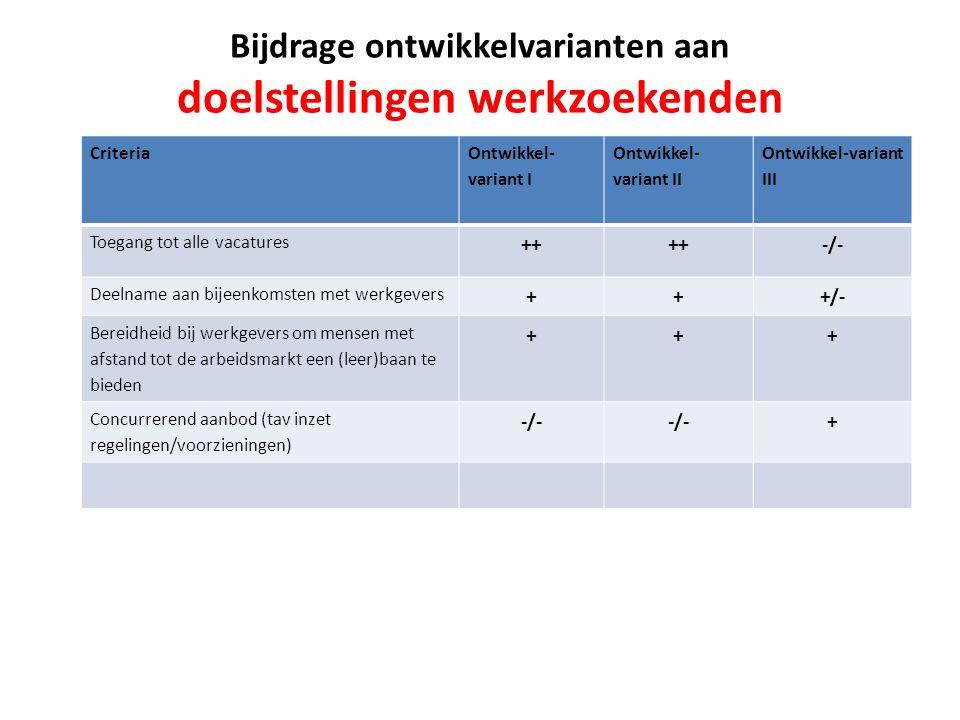 Criteria Ontwikkel- variant I Ontwikkel- variant II Ontwikkel-variant III Toegang tot alle vacatures ++ -/- Deelname aan bijeenkomsten met werkgevers +++/- Bereidheid bij werkgevers om mensen met afstand tot de arbeidsmarkt een (leer)baan te bieden +++ Concurrerend aanbod (tav inzet regelingen/voorzieningen) -/- + Bijdrage ontwikkelvarianten aan doelstellingen werkzoekenden