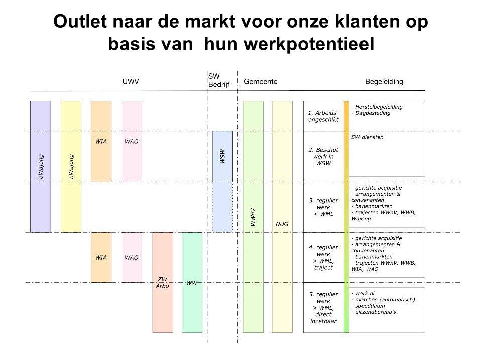 Schakelen tussen schaalniveaus: Landelijke en bovenregionale afspraken