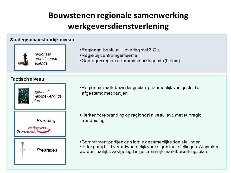 Tactisch niveau Strategisch/bestuurlijk niveau Bouwstenen regionale samenwerking werkgeversdienstverlening regionaal arbeidsmarkt agenda regionaal mar