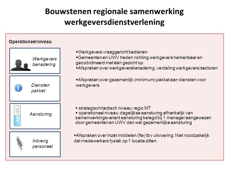 Operationeel niveau Bouwstenen regionale samenwerking werkgeversdienstverlening Diensten pakket Werkgevers benadering Aansturing  Werkgevers vraagger