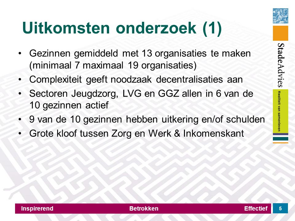 Uitkomsten onderzoek (1) Inspirerend Betrokken Effectief 5 Gezinnen gemiddeld met 13 organisaties te maken (minimaal 7 maximaal 19 organisaties) Compl