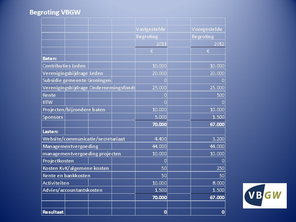 Begroting VBGW