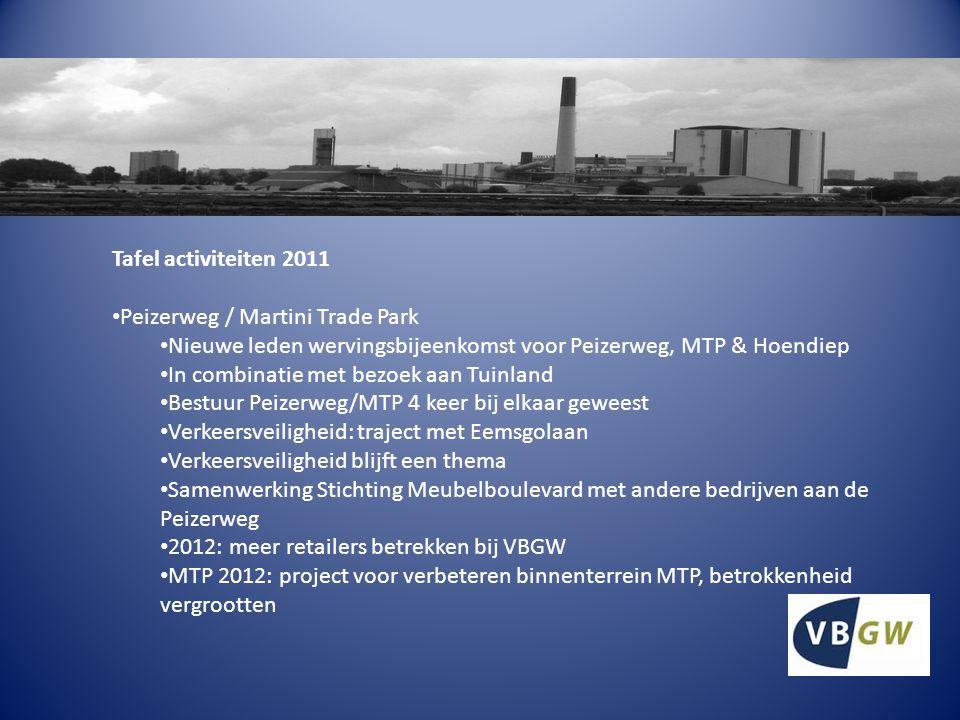 Tafel activiteiten 2011 Zernike Science Park Februari bijeenkomst gehad met Prof.