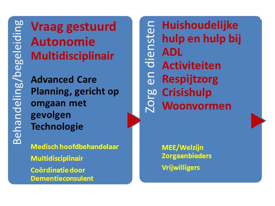 Behandeling/begeleiding Vraag gestuurd Autonomie Multidisciplinair Advanced Care Planning, gericht op omgaan met gevolgen Technologie Medisch hoofdbeh