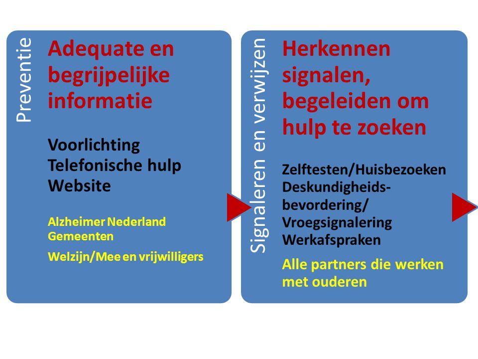 Preventie Adequate en begrijpelijke informatie Voorlichting Telefonische hulp Website Alzheimer Nederland Gemeenten Welzijn/Mee en vrijwilligers Signa