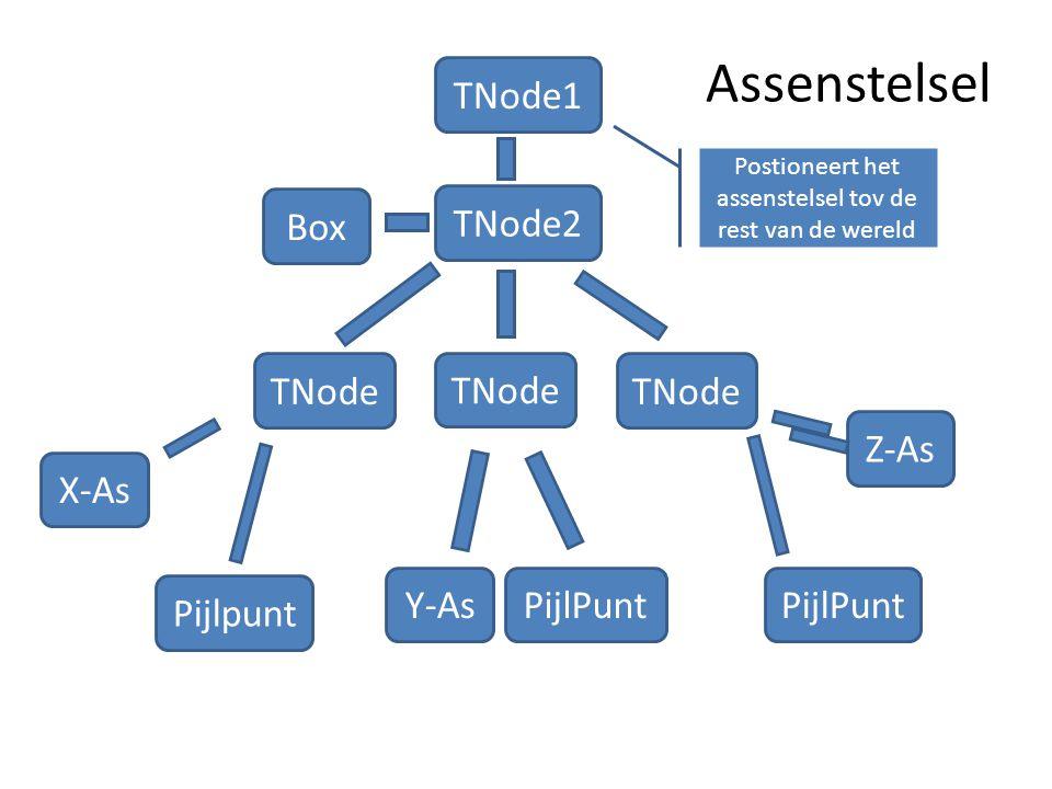 Assenstelsel TNode1 Box TNode2 TNode Z-As PijlPunt TNode Y-As X-As Postioneert het assenstelsel tov de rest van de wereld Pijlpunt