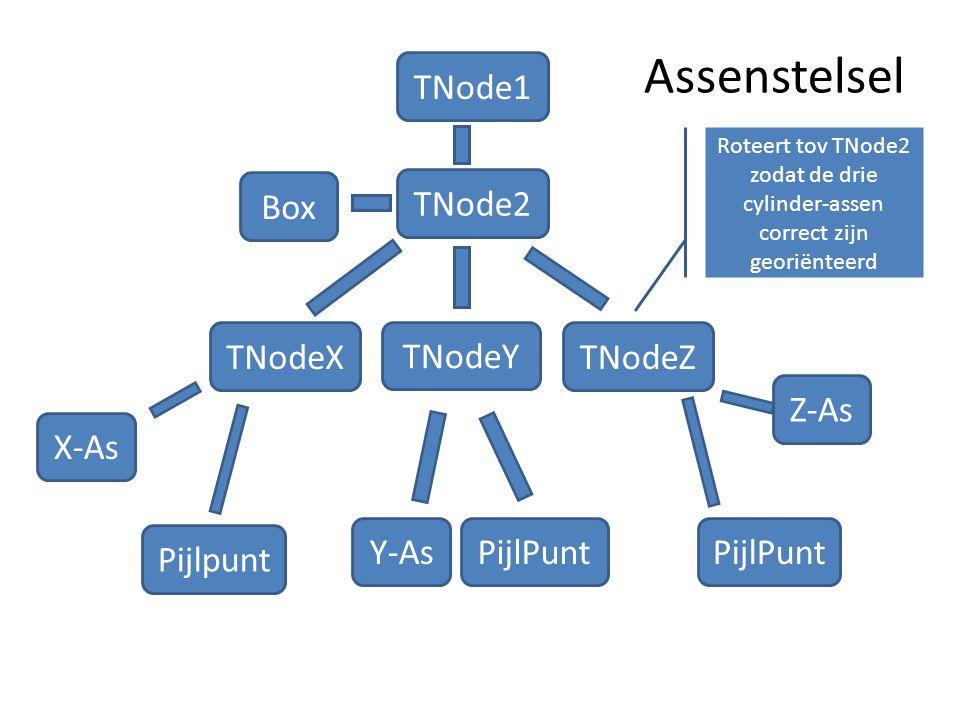 Assenstelsel TNode1 Box TNode2 TNodeY Z-As PijlPunt TNodeXTNodeZ Y-As X-As Roteert tov TNode2 zodat de drie cylinder-assen correct zijn georiënteerd P