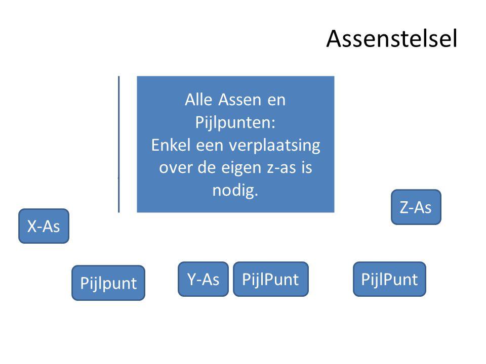 Assenstelsel Z-As Pijlpunt PijlPunt Y-As X-As Alle Assen en Pijlpunten: Enkel een verplaatsing over de eigen z-as is nodig.