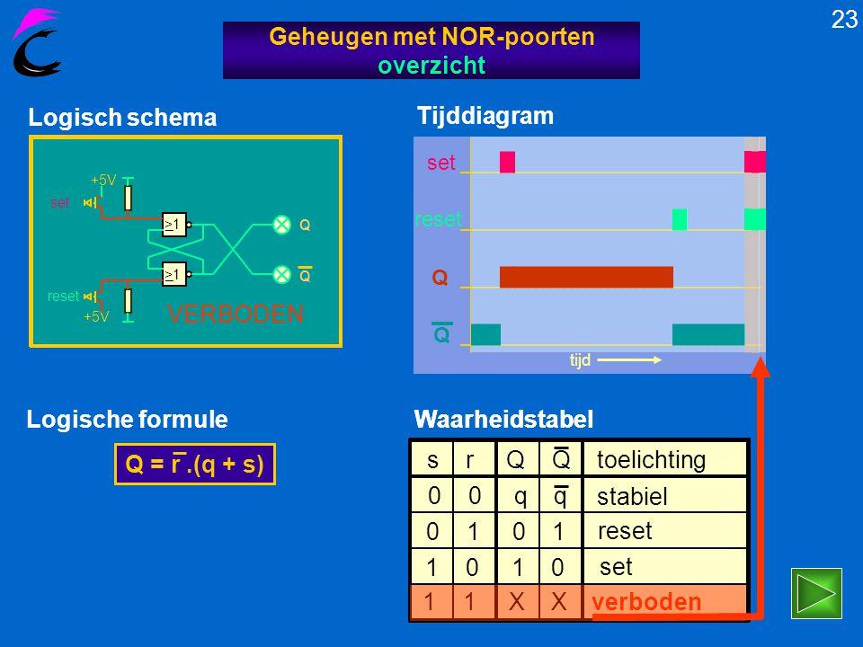 Logisch schema +5V >1 _ _ +5V set reset Q Q S R SR-latch 22 Geheugen met NOR-poorten overzicht Vervangingsschema Logische formule: Q = q + s Q = r + q Q = r + q + s Q = r.