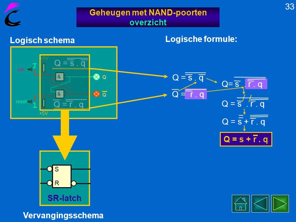 reset & & +5V set Q Q Bedienen we SET en RESET tegelijk dan gebeurt er dit….. 32 Geheugen met NAND-poorten reset 1. 0 = 1 De schakeling lijkt SET-domi