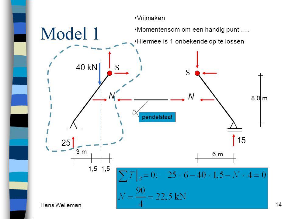 Hans Welleman 14 Model 1 S 40 kN 8,0 m 3 m 1,5 25 15 6 m pendelstaaf S N N Vrijmaken Momentensom om een handig punt ….
