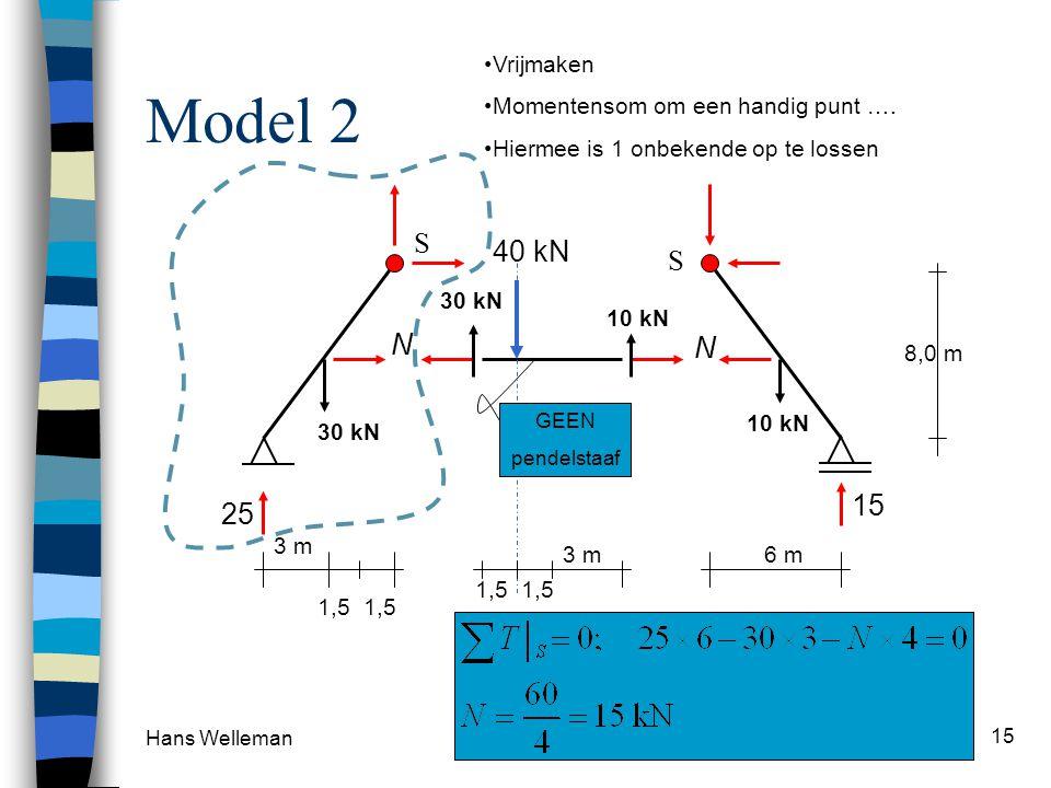 Hans Welleman 15 Model 2 S 40 kN 8,0 m 3 m 1,5 25 15 6 m GEEN pendelstaaf S N N 1,5 3 m 30 kN 10 kN 30 kN 10 kN Vrijmaken Momentensom om een handig pu