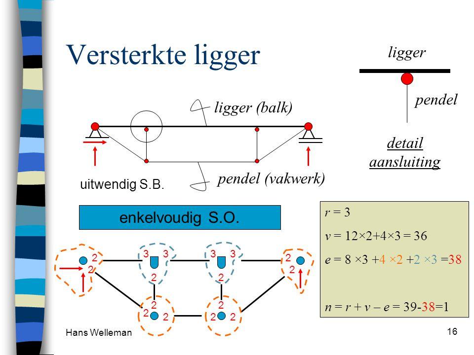 Hans Welleman 16 Versterkte ligger ligger (balk) pendel (vakwerk) detail aansluiting ligger pendel 3333 2 2 2 2 2 2 2 2 2 2 2 2 uitwendig S.B. r = 3 v