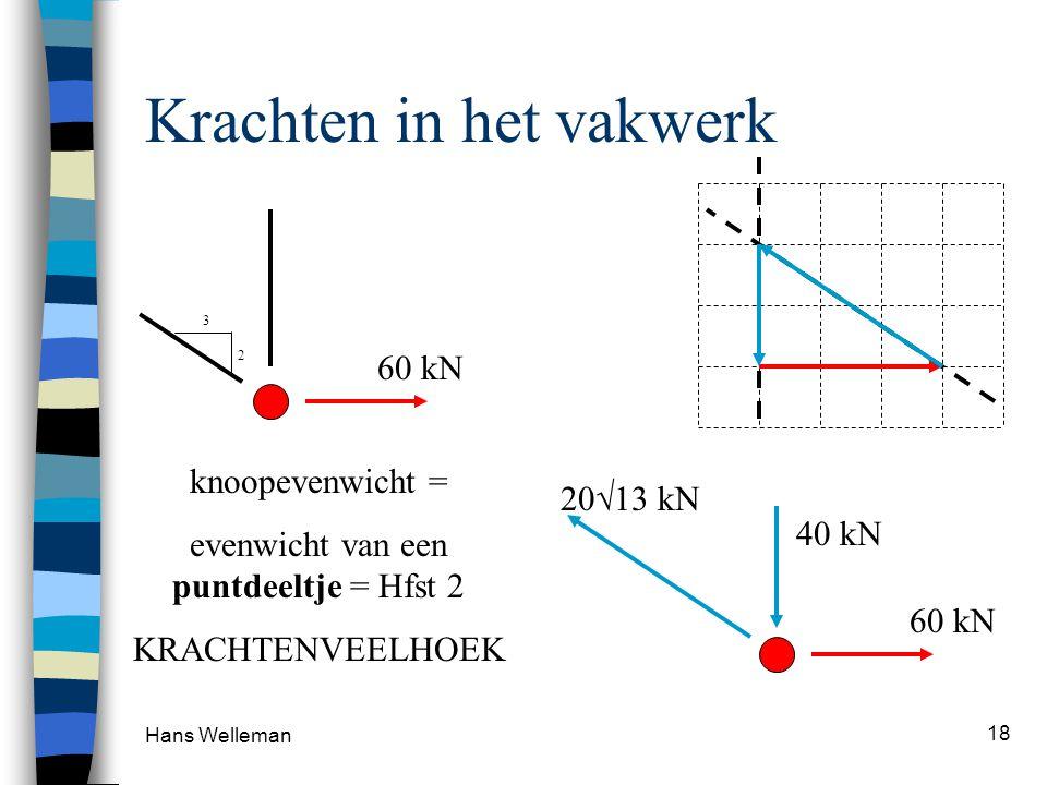Hans Welleman 18 Krachten in het vakwerk 60 kN 3 2 knoopevenwicht = evenwicht van een puntdeeltje = Hfst 2 KRACHTENVEELHOEK 60 kN 40 kN 20  13 kN