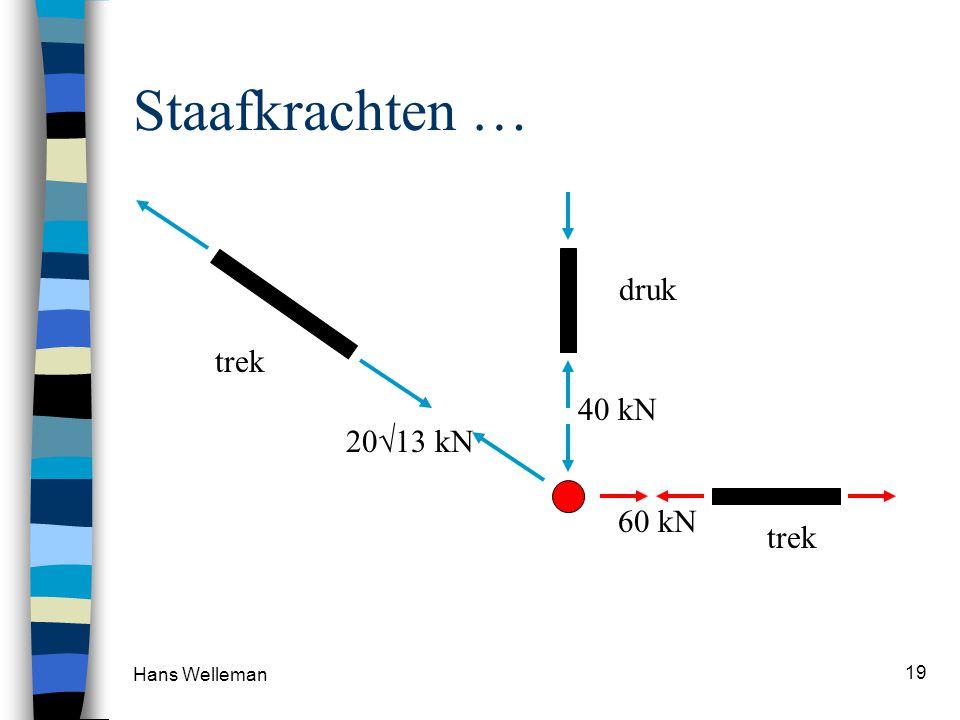 Hans Welleman 19 Staafkrachten … 60 kN 40 kN 20  13 kN trek druk trek