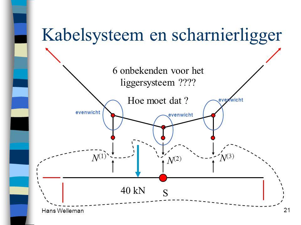 Hans Welleman 21 Kabelsysteem en scharnierligger S N (1) N (2) N (3) 40 kN 6 onbekenden voor het liggersysteem ???.