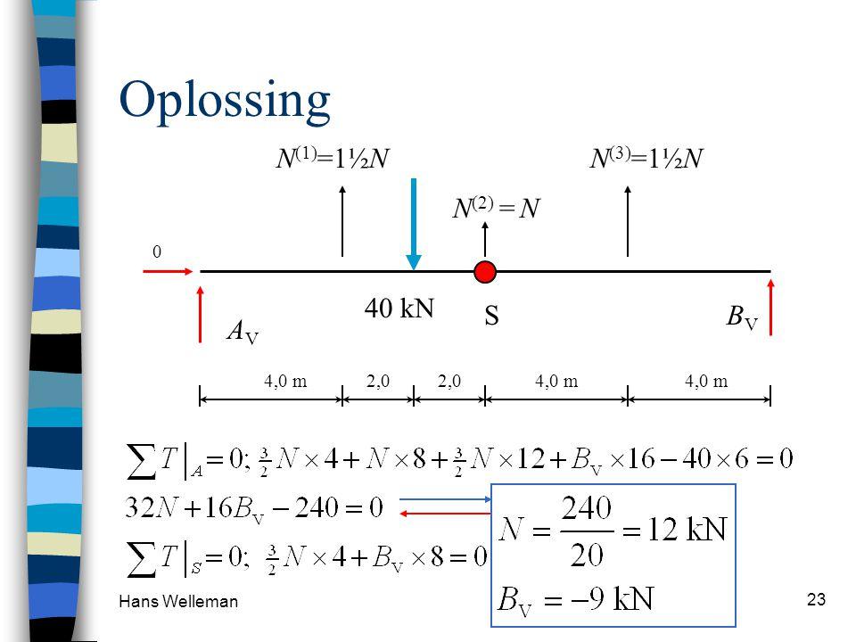 Hans Welleman 23 Oplossing S N (1) =1½N N (2) = N 40 kN N (3) =1½N AVAV 0 BVBV 4,0 m2,04,0 m 2,0