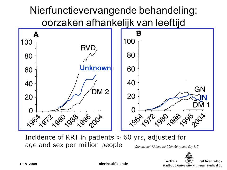 J.Wetzels Dept Nephrology Radboud University Nijmegen Medical Ct 14-9-2006nierinsufficiëntie Gansevoort Kidney Int 2004;66 (suppl 92) S-7 IN Unknown I