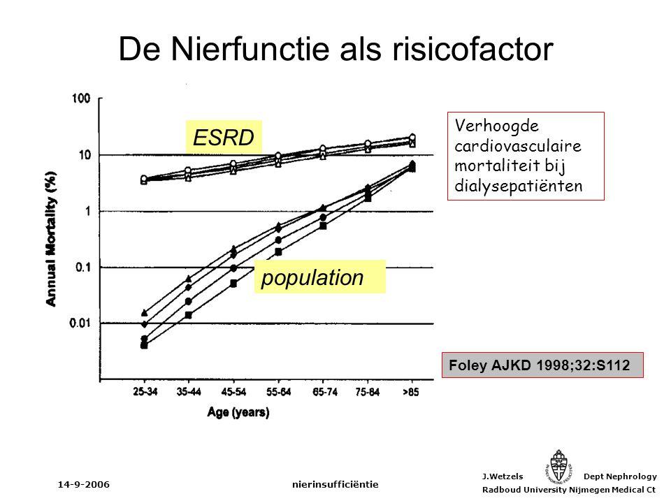 J.Wetzels Dept Nephrology Radboud University Nijmegen Medical Ct 14-9-2006nierinsufficiëntie Foley AJKD 1998;32:S112 ESRD population Verhoogde cardiov