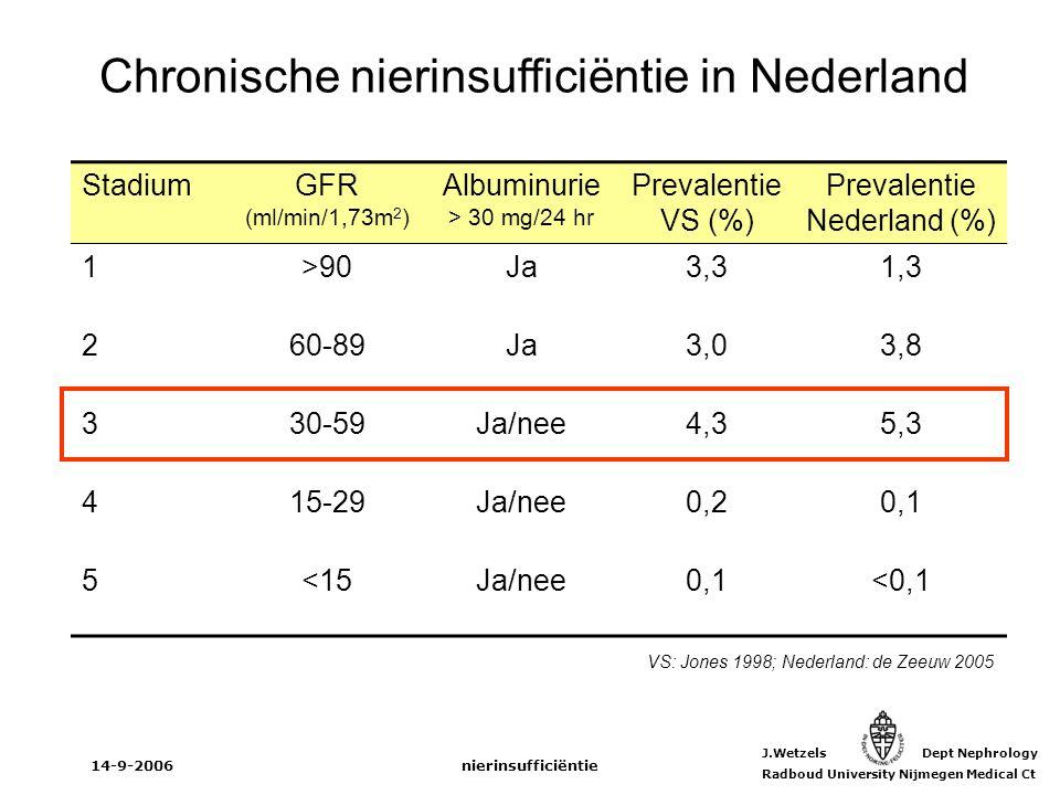 J.Wetzels Dept Nephrology Radboud University Nijmegen Medical Ct 14-9-2006nierinsufficiëntie StadiumGFR (ml/min/1,73m 2 ) Albuminurie > 30 mg/24 hr Pr