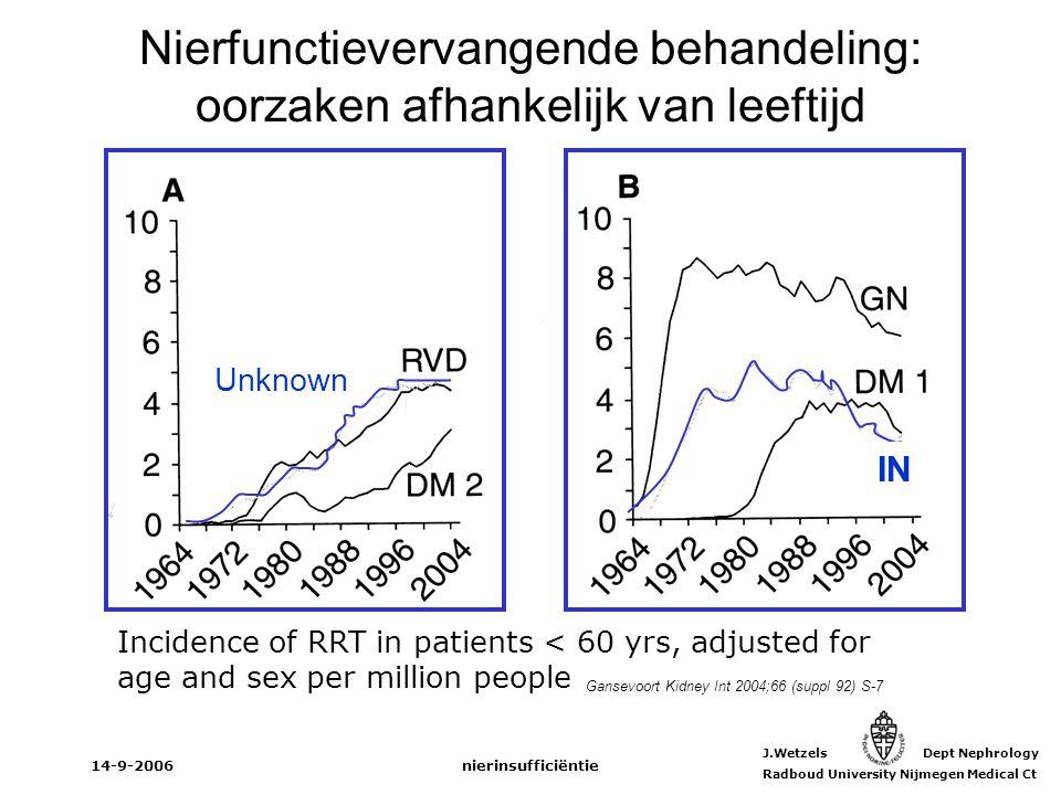 J.Wetzels Dept Nephrology Radboud University Nijmegen Medical Ct 14-9-2006nierinsufficiëntie StadiumGFR (ml/min/1,73m 2 ) Albuminurie > 30 mg/24 hr Prevalentie VS (%) Prevalentie Nederland (%) 1>90Ja3,31,3 260-89Ja3,03,8 330-59Ja/nee4,35,3 415-29Ja/nee0,20,1 5<15Ja/nee0,1<0,1 VS: Jones 1998; Nederland: de Zeeuw 2005 Chronische nierinsufficiëntie in Nederland