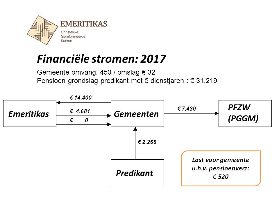 Financiële stromen: 2017 EmeritikasGemeenten Predikant € 14.400 € 7.430 Gemeente omvang: 450 / omslag € 32 Pensioen grondslag predikant met 5 dienstja