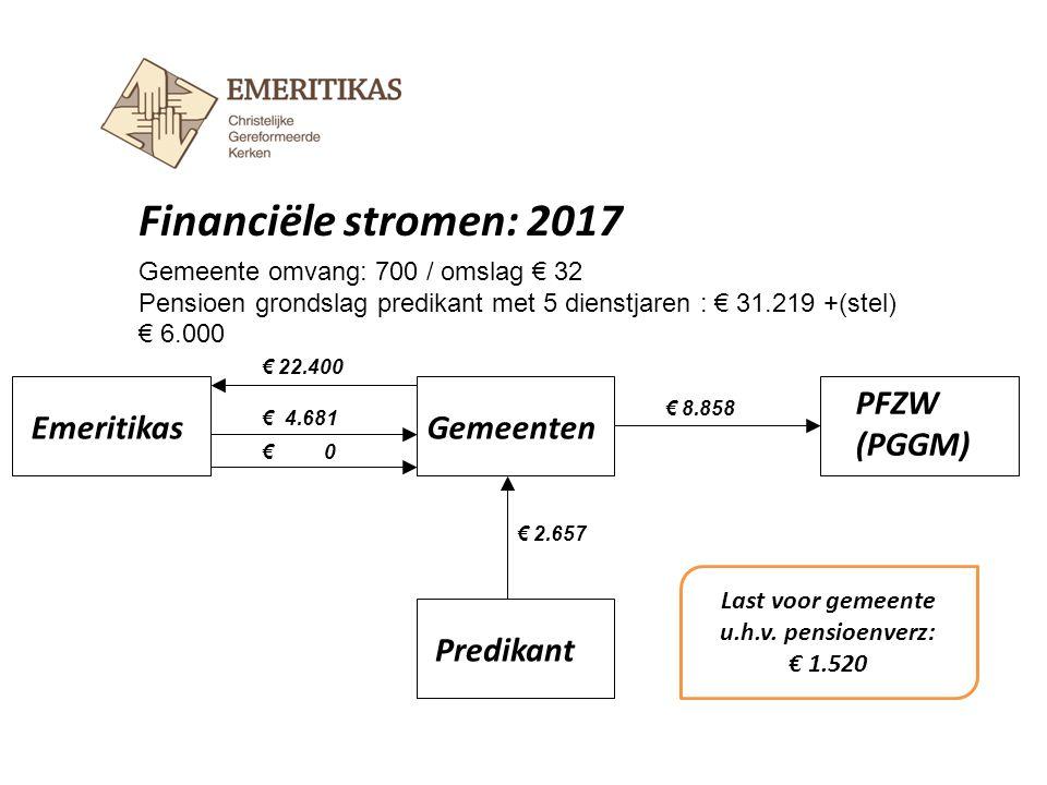 Financiële stromen: 2017 EmeritikasGemeenten Predikant € 22.400 € 8.858 Gemeente omvang: 700 / omslag € 32 Pensioen grondslag predikant met 5 dienstja