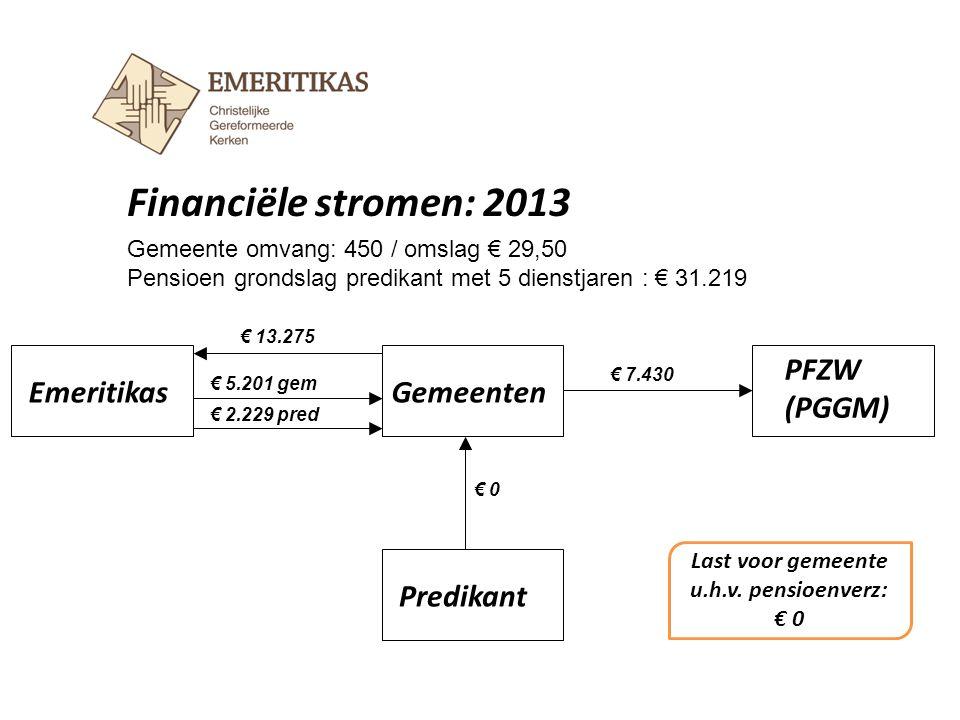 Financiële stromen: 2014 EmeritikasGemeenten Predikant € 13.500 € 7.430 Gemeente omvang: 450 / omslag € 30 Pensioen grondslag predikant met 5 dienstjaren : € 31.219 € 5.201 € 557 € 1.672 Last voor gemeente u.h.v.