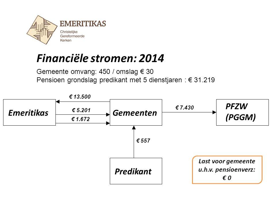Financiële stromen: 2014 EmeritikasGemeenten Predikant € 13.500 € 7.430 Gemeente omvang: 450 / omslag € 30 Pensioen grondslag predikant met 5 dienstja